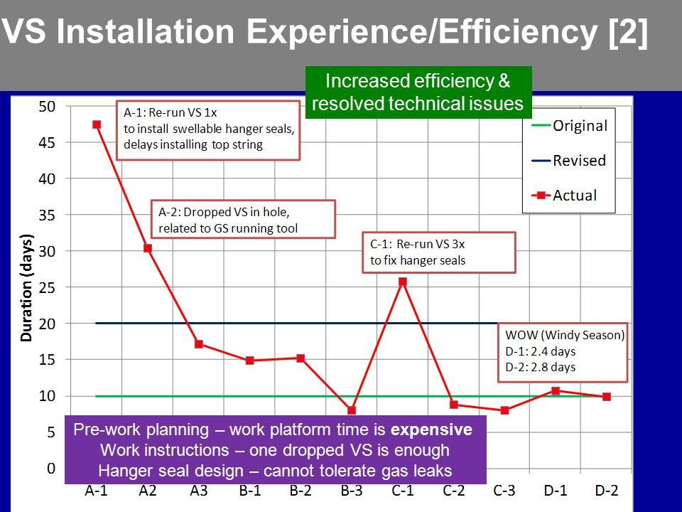 VS Installation Experience/Efficiency [2] Increased efficiency & resolved technical issues Pre-work planning – work platform time is expensive Work in