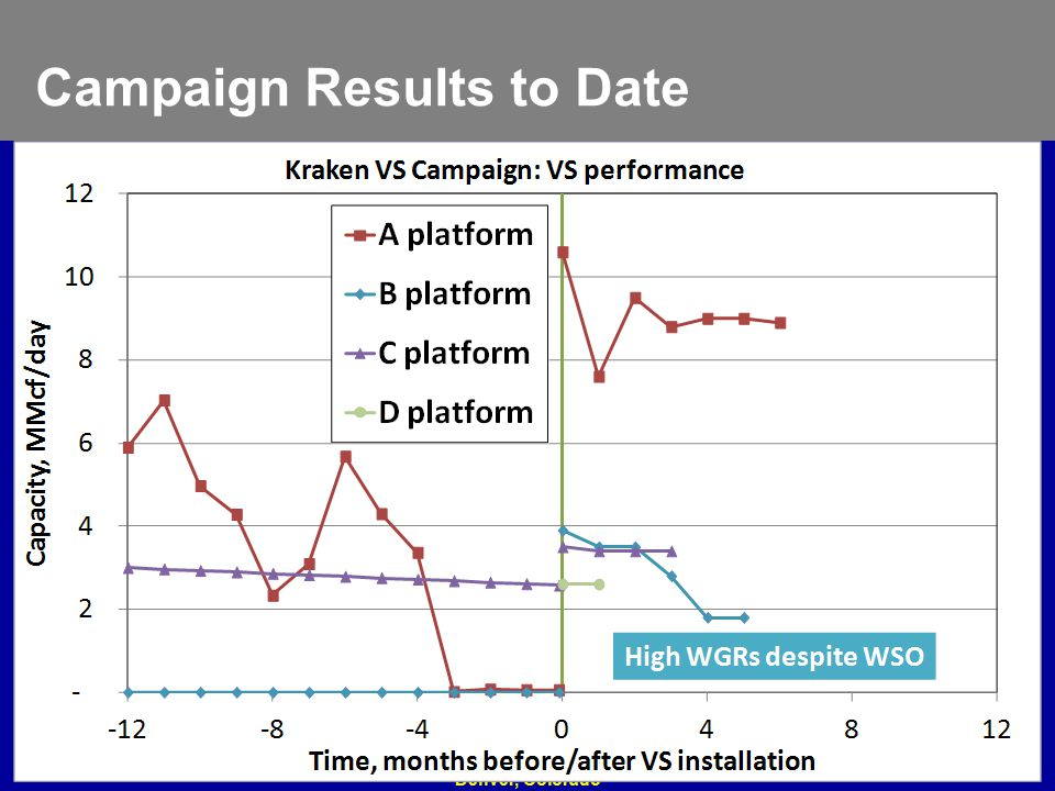 Campaign Results to Date Feb. 27 - Mar. 2, 2011 2011 Gas Well Deliquification Workshop Denver, Colorado 17