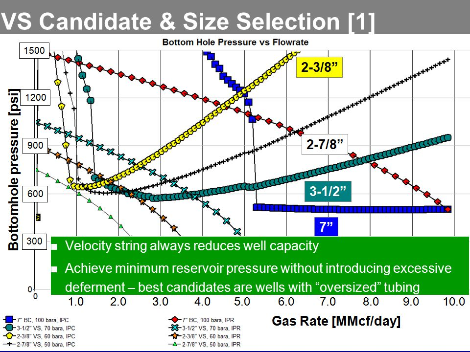 VS Candidate & Size Selection [1] Velocity string always reduces well capacity Achieve minimum reservoir pressure without introducing excessive deferm