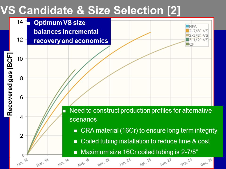 2 4 6 8 10 12 14 Recovered gas [BCF] VS Candidate & Size Selection [2] Need to construct production profiles for alternative scenarios CRA material (16Cr) to ensure long term integrity Coiled tubing installation to reduce time & cost Maximum size 16Cr coiled tubing is 2-7/8 Optimum VS size balances incremental recovery and economics