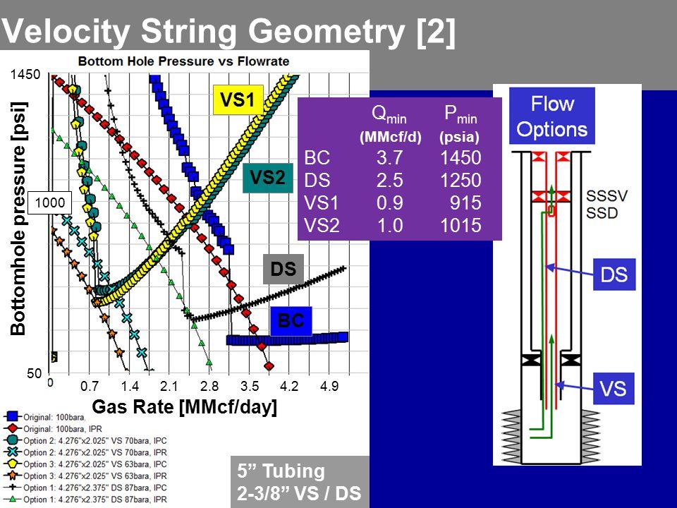 Velocity String Geometry [2] DS VS2 VS1 BC 5 Tubing 2-3/8 VS / DS Gas Rate [MMcf/day] 0.71.42.12.83.54.24.9 1000 450 Bottomhole pressure [psi] 1450 Q min P min (MMcf/d) (psia) BC 3.71450 DS 2.51250 VS1 0.9 915 VS2 1.01015