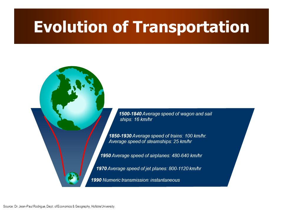 Evolution of Transportation 1500-1840 Average speed of wagon and sail ships: 16 km/hr 1850-1930 Average speed of trains: 100 km/hr.