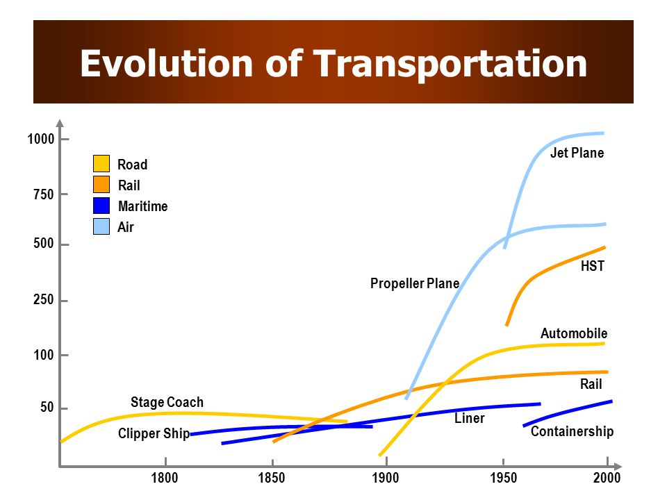 Evolution of Transportation 100 500 1000 18001900200018501950 50 250 750 Stage Coach Rail Automobile HST Propeller Plane Jet Plane Liner Clipper Ship Containership Road Maritime Rail Air