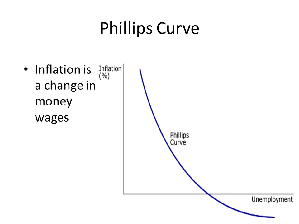 Phillips Curve Inflation is a change in money wages