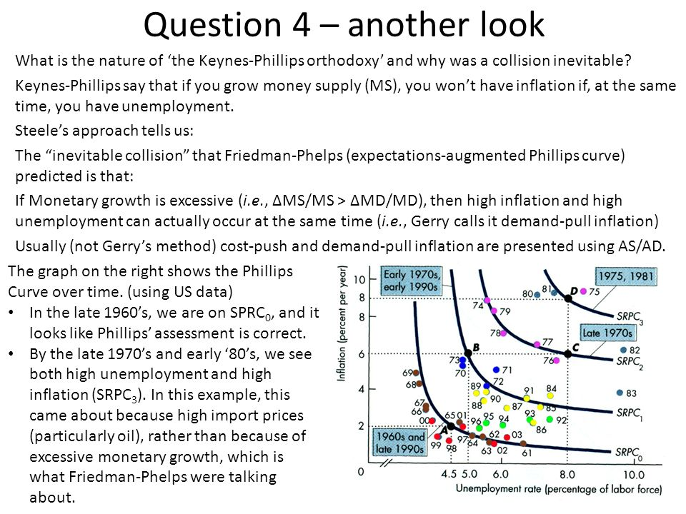 Question 4 – another look What is the nature of 'the Keynes-Phillips orthodoxy' and why was a collision inevitable? Keynes-Phillips say that if you gr