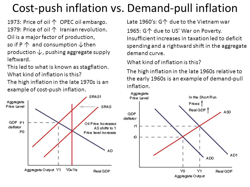 Cost-push inflation vs. Demand-pull inflation Late 1960's: G↑ due to the Vietnam war 1965: G↑ due to US' War on Poverty. Insufficient increases in tax