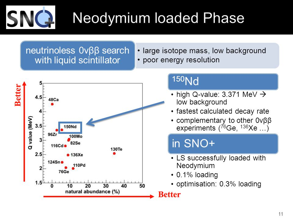 11 large isotope mass, low background poor energy resolution neutrinoless 0vββ search with liquid scintillator 150 Nd high Q-value: 3.371 MeV  low background fastest calculated decay rate complementary to other 0vββ experiments ( 76 Ge, 136 Xe …) in SNO+ LS successfully loaded with Neodymium 0.1% loading optimisation: 0.3% loading