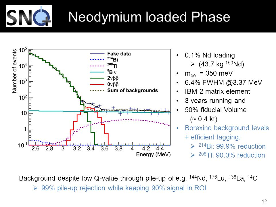 12 0.1% Nd loading  (43.7 kg 150 Nd) m ee = 350 meV 6.4% FWHM @3.37 MeV IBM ‐ 2 matrix element 3 years running and 50% fiducial Volume (≈ 0.4 kt) Bor