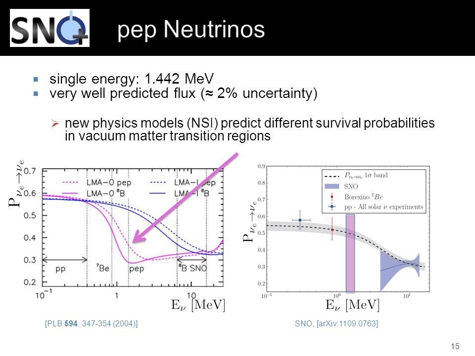  single energy: 1.442 MeV  very well predicted flux (≈ 2% uncertainty)  new physics models (NSI) predict different survival probabilities in vacuum matter transition regions 15 [PLB 594, 347-354 (2004)] SNO, [arXiv:1109.0763]
