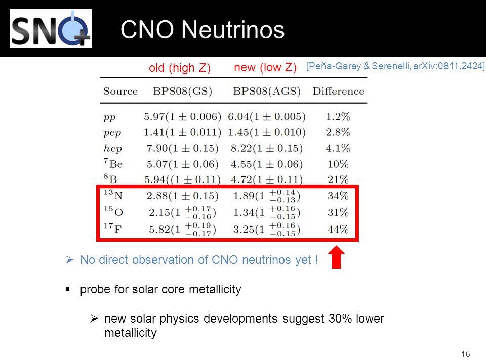 16 [Peña-Garay & Serenelli, arXiv:0811.2424]  No direct observation of CNO neutrinos yet !  probe for solar core metallicity  new solar physics de