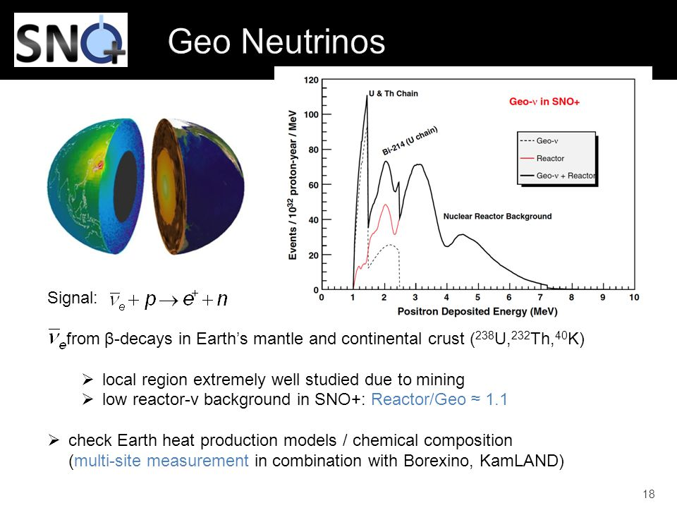 18 Signal: from β-decays in Earth's mantle and continental crust ( 238 U, 232 Th, 40 K)  local region extremely well studied due to mining  low reactor-v background in SNO+: Reactor/Geo ≈ 1.1  check Earth heat production models / chemical composition (multi-site measurement in combination with Borexino, KamLAND)