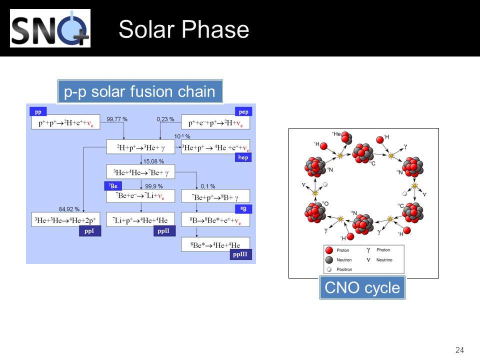 24 p-p solar fusion chain CNO cycle