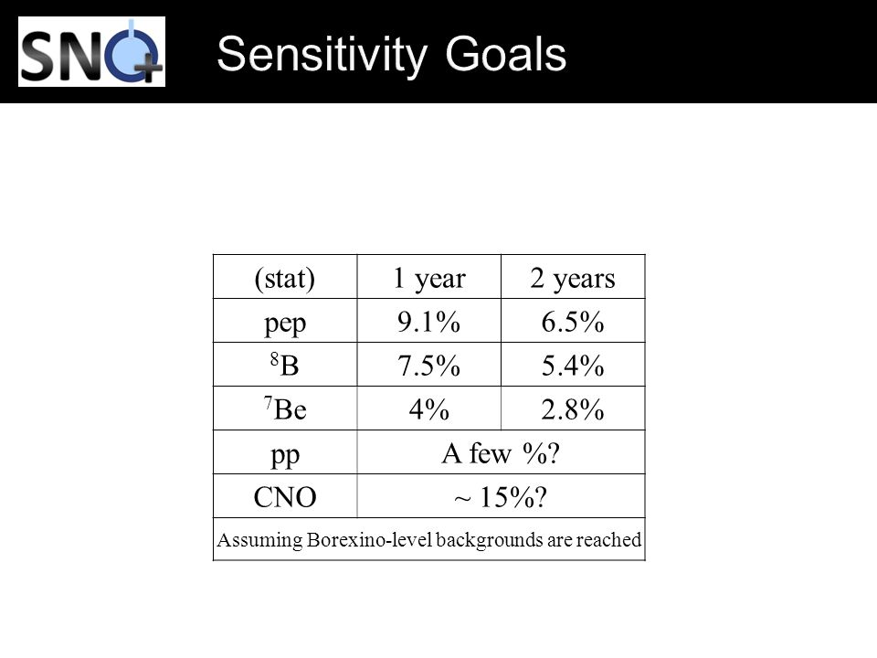 (stat)1 year2 years pep9.1%6.5% 8B8B7.5%5.4% 7 Be4%2.8% ppA few %? CNO~ 15%? Assuming Borexino-level backgrounds are reached