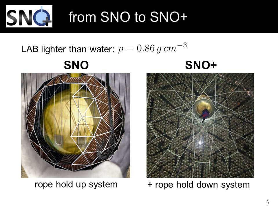 SNO SNO+ 6 LAB lighter than water: rope hold up system + rope hold down system