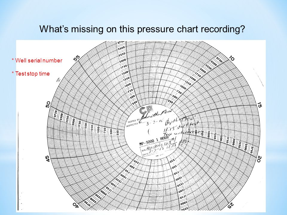 What's missing on this pressure chart recording * Well serial number * Test stop time