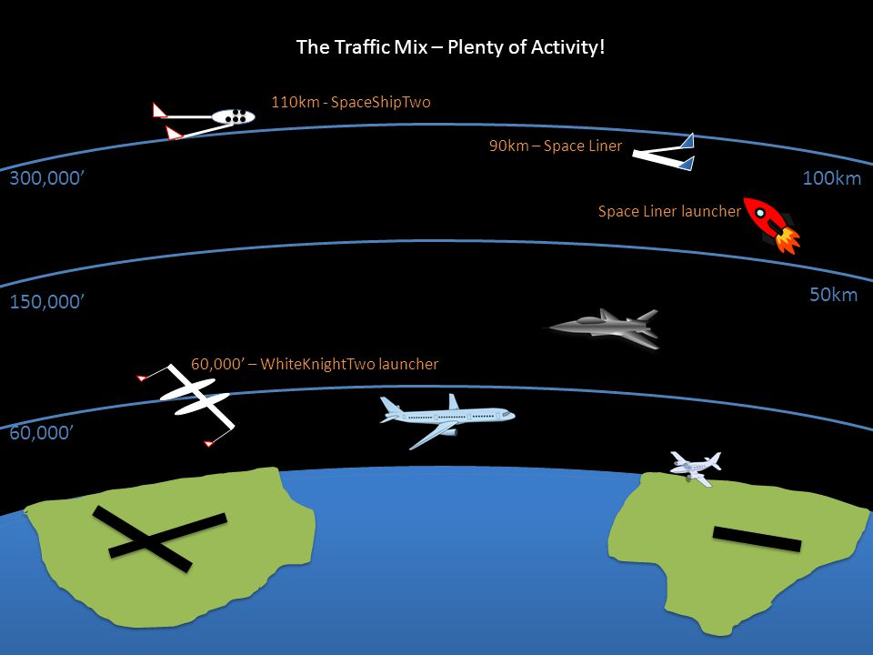 The Traffic Mix – Plenty of Activity! 60,000' 150,000' 300,000' 50km 100km 110km - SpaceShipTwo 60,000' – WhiteKnightTwo launcher 90km – Space Liner S
