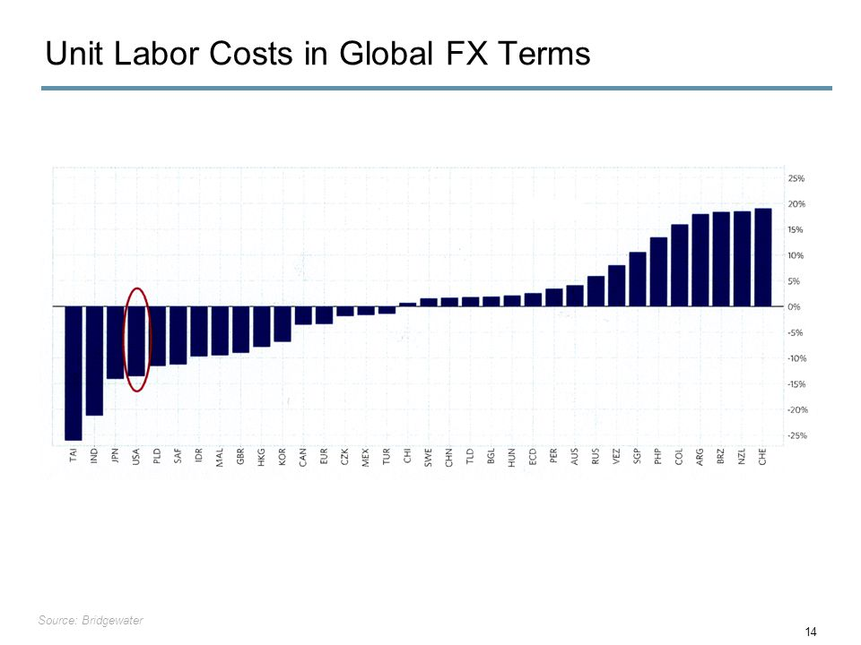 Unit Labor Costs in Global FX Terms 14 Source: Bridgewater