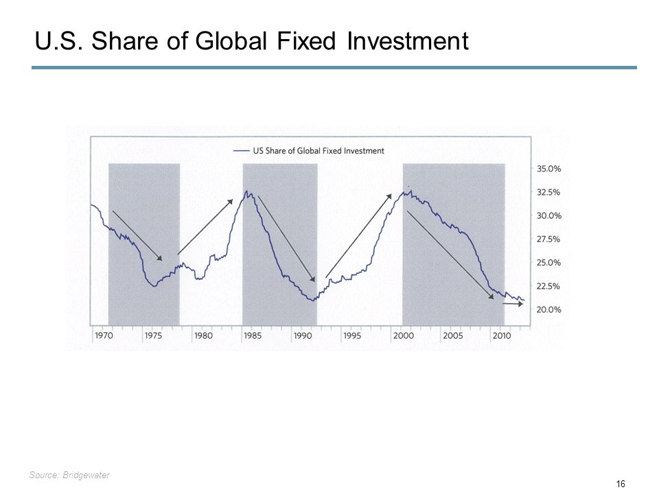 U.S. Share of Global Fixed Investment 16 Source: Bridgewater