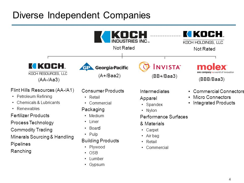 4 Diverse Independent Companies Not Rated (AA-/Aa3) (A+/Baa2) (BB+/Baa3) (BBB/Baa3) Flint Hills Resources (AA-/A1) Petroleum Refining Chemicals & Lubricants Renewables Fertilizer Products Process Technology Commodity Trading Minerals Sourcing & Handling Pipelines Ranching Consumer Products Retail Commercial Packaging Medium Liner Boar d Pulp Building Products Plywood OSB Lumber Gypsum Intermediates Apparel Spandex Nylon Performance Surfaces & Materials Carpet Air bag Retail Commercial Not Rated Commercial Connectors Micro Connectors Integrated Products