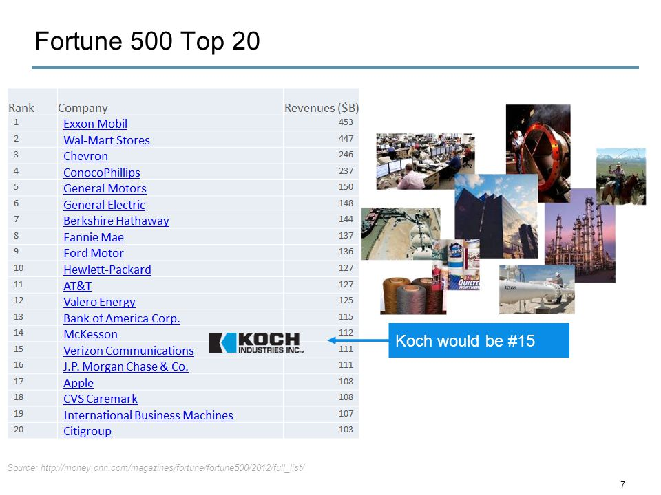 Source: http://money.cnn.com/magazines/fortune/fortune500/2012/full_list/ Koch would be #15 Fortune 500 Top 20 7