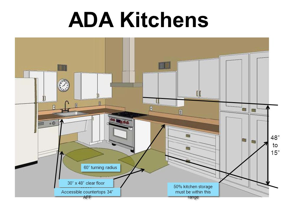 ADA Kitchens 48 to 15 30 x 48 clear floor space Accessible countertops 34 AFF 60 turning radius 50% kitchen storage must be within this range 50% kitchen storage must be within this range
