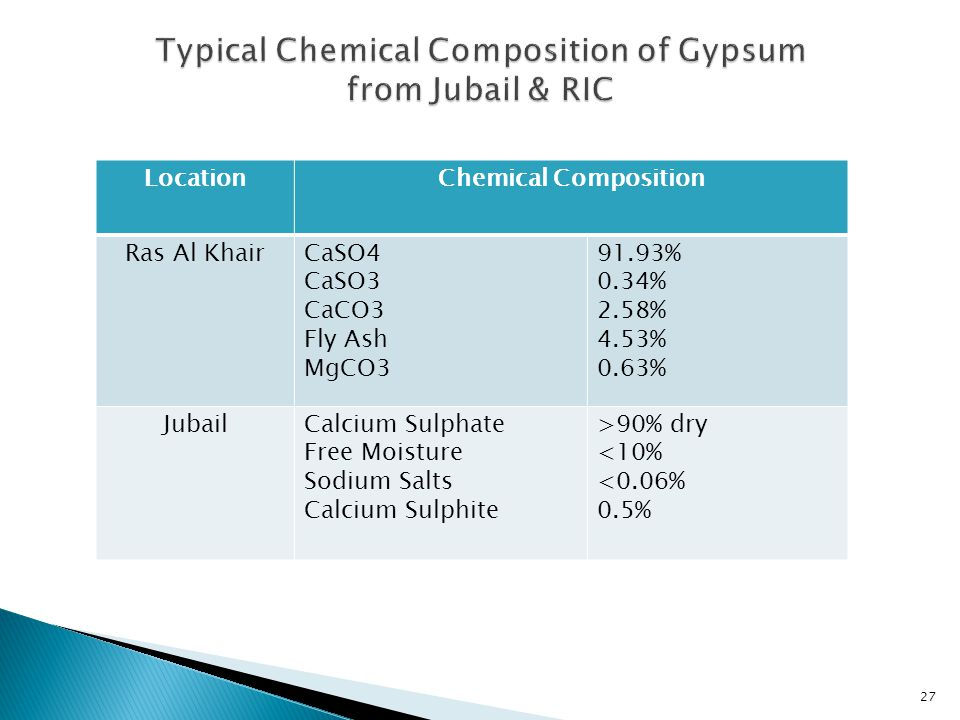 LocationChemical Composition Ras Al KhairCaSO4 CaSO3 CaCO3 Fly Ash MgCO3 91.93% 0.34% 2.58% 4.53% 0.63% JubailCalcium Sulphate Free Moisture Sodium Salts Calcium Sulphite >90% dry <10% <0.06% 0.5% 27