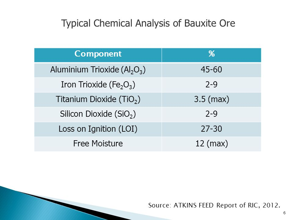 Typical Chemical Analysis of Bauxite Ore Source: ATKINS FEED Report of RIC, 2012.