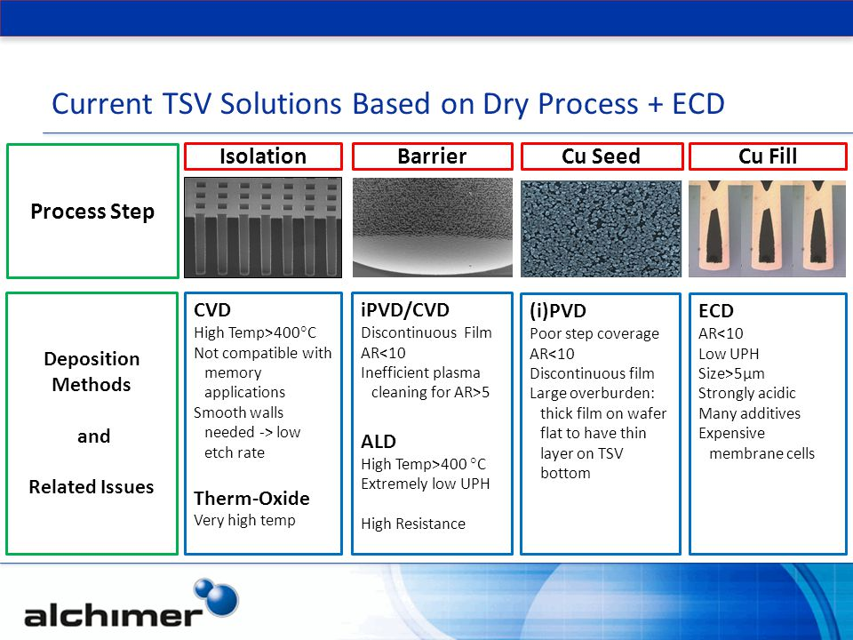 CVD High Temp>400  C Not compatible with memory applications Smooth walls needed -> low etch rate Therm-Oxide Very high temp Current TSV Solutions Based on Dry Process + ECD Process Step Deposition Methods and Related Issues IsolationBarrierCu SeedCu Fill iPVD/CVD Discontinuous Film AR<10 Inefficient plasma cleaning for AR>5 ALD High Temp>400  C Extremely low UPH High Resistance (i)PVD Poor step coverage AR<10 Discontinuous film Large overburden: thick film on wafer flat to have thin layer on TSV bottom ECD AR<10 Low UPH Size>5µm Strongly acidic Many additives Expensive membrane cells