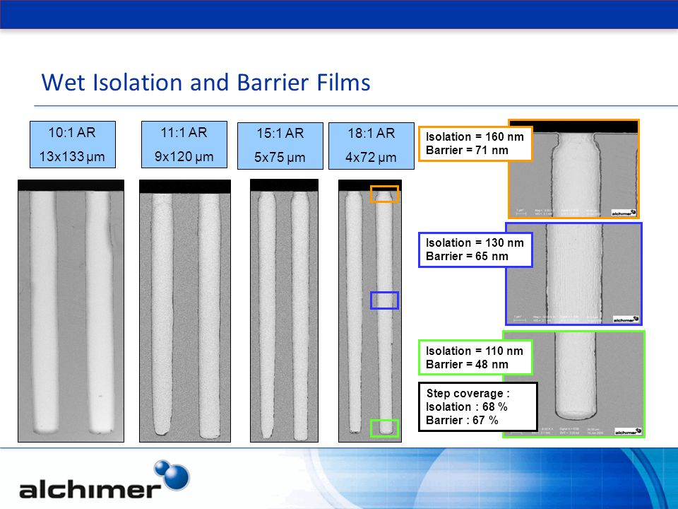 Wet Isolation and Barrier Films 18:1 AR 4x72 µm 15:1 AR 5x75 µm 11:1 AR 9x120 µm 10:1 AR 13x133 µm Step coverage : Isolation : 68 % Barrier : 67 % Isolation = 160 nm Barrier = 71 nm Isolation = 130 nm Barrier = 65 nm Isolation = 110 nm Barrier = 48 nm