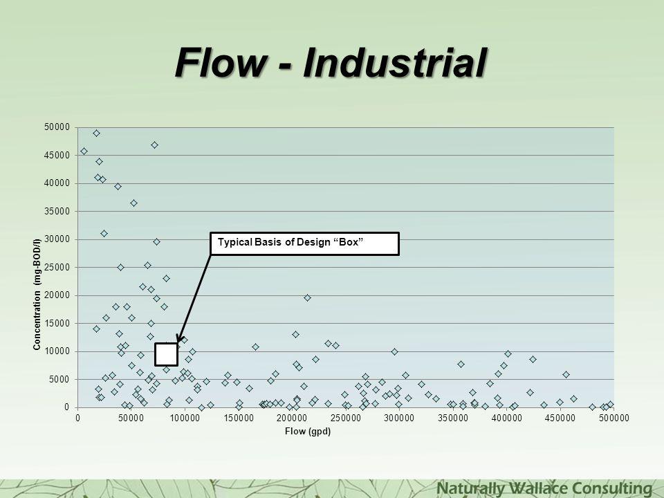 Flow - Industrial