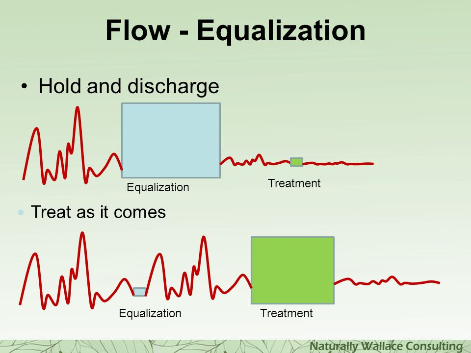 Flow - Equalization Hold and discharge Treat as it comes Equalization Treatment Equalization Treatment