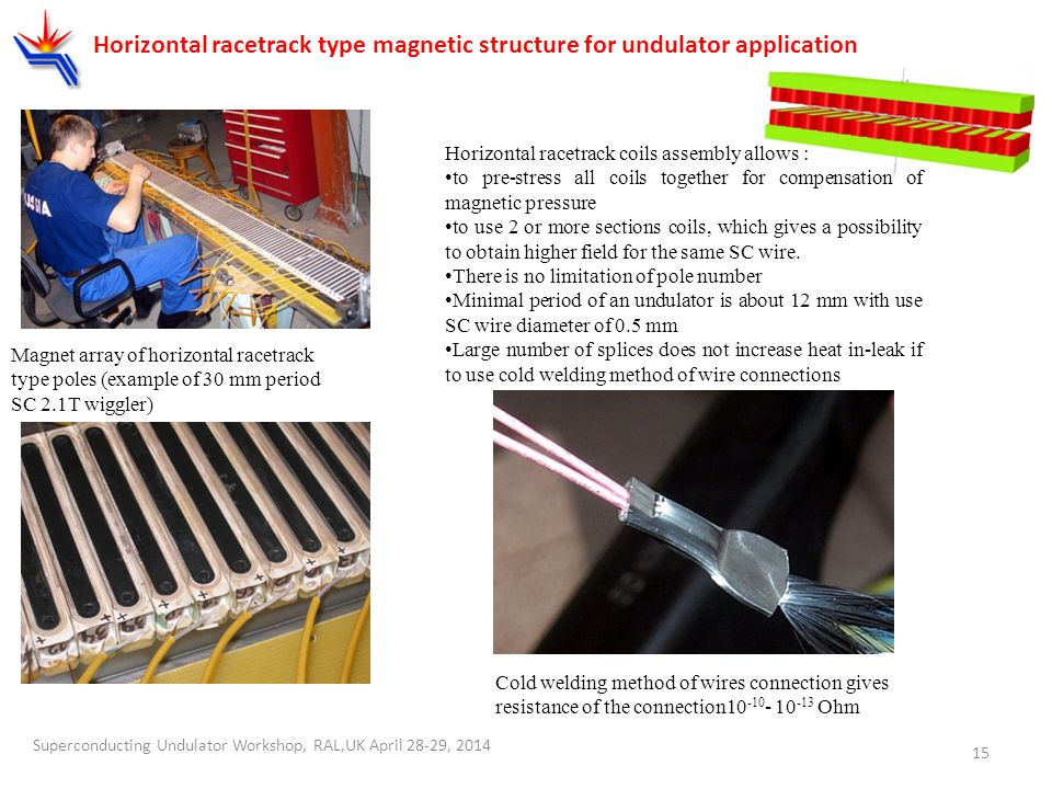 Horizontal racetrack type magnetic structure for undulator application Magnet array of horizontal racetrack type poles (example of 30 mm period SC 2.1