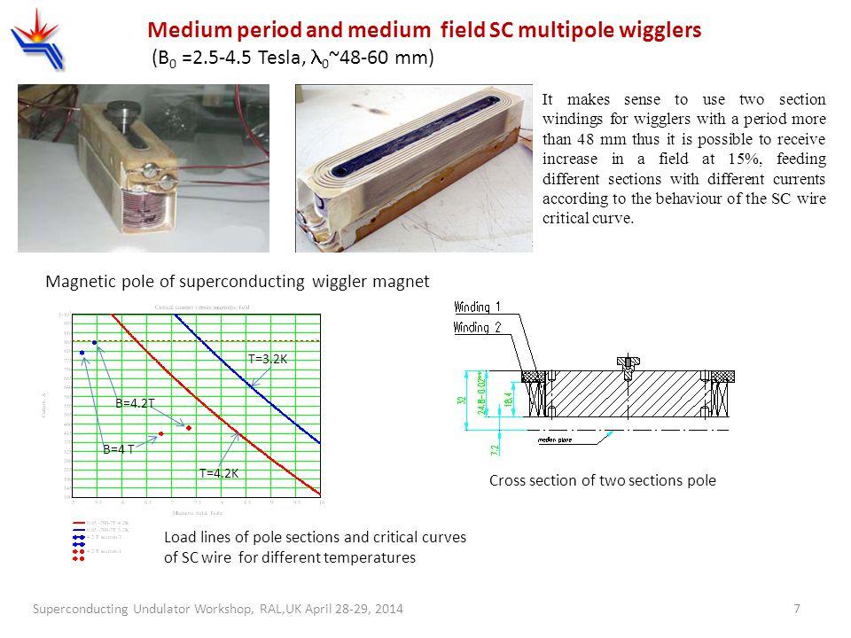Superconducting Undulator Workshop, RAL,UK April 28-29, 20147 Medium period and medium field SC multipole wigglers (B 0 =2.5-4.5 Tesla, 0 ~48-60 mm) M