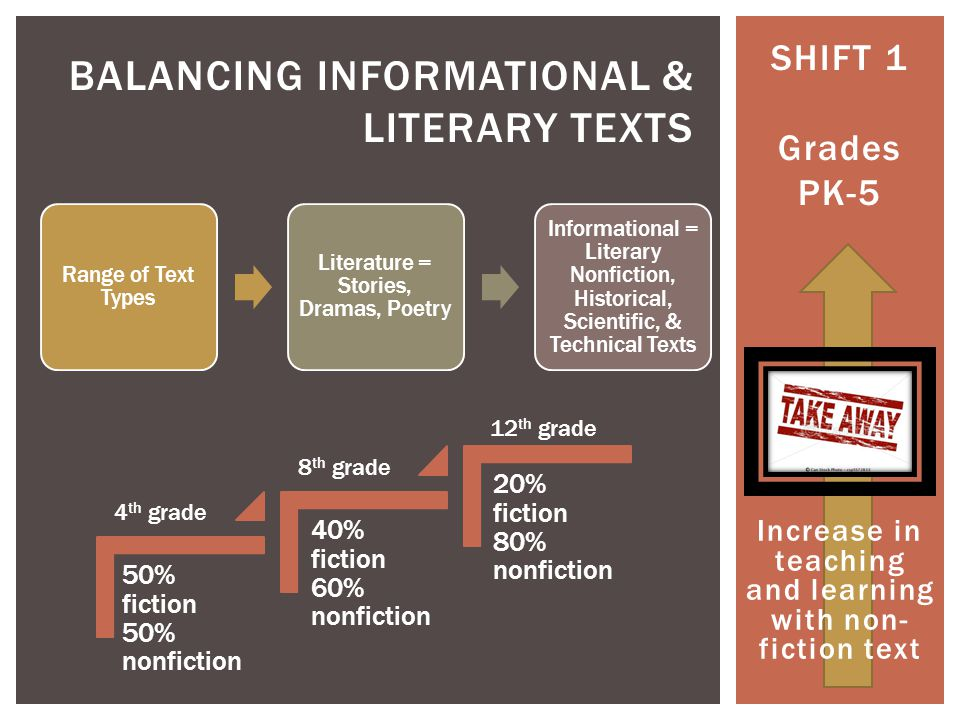 SHIFT 2 Grades 6-12 KNOWLEDGE IN THE DISCIPLINES Complement, not replace content standards Reading & Writing Literacy Standards Read a president's speech & write a response Read scientific papers & write an analysis Depending on text rather than referring to it Analyze and evaluate texts within disciplines Gain knowledge from texts that convey complex information through diagrams, charts, evidence, & illustrations Think sophisticated non-fiction Expectation of rigorous domain specific literacy instruction outside of ELA