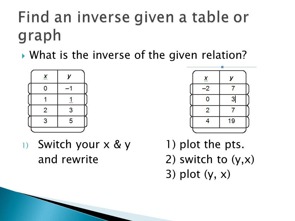  What is the inverse of the given relation. 1) Switch your x & y 1) plot the pts.