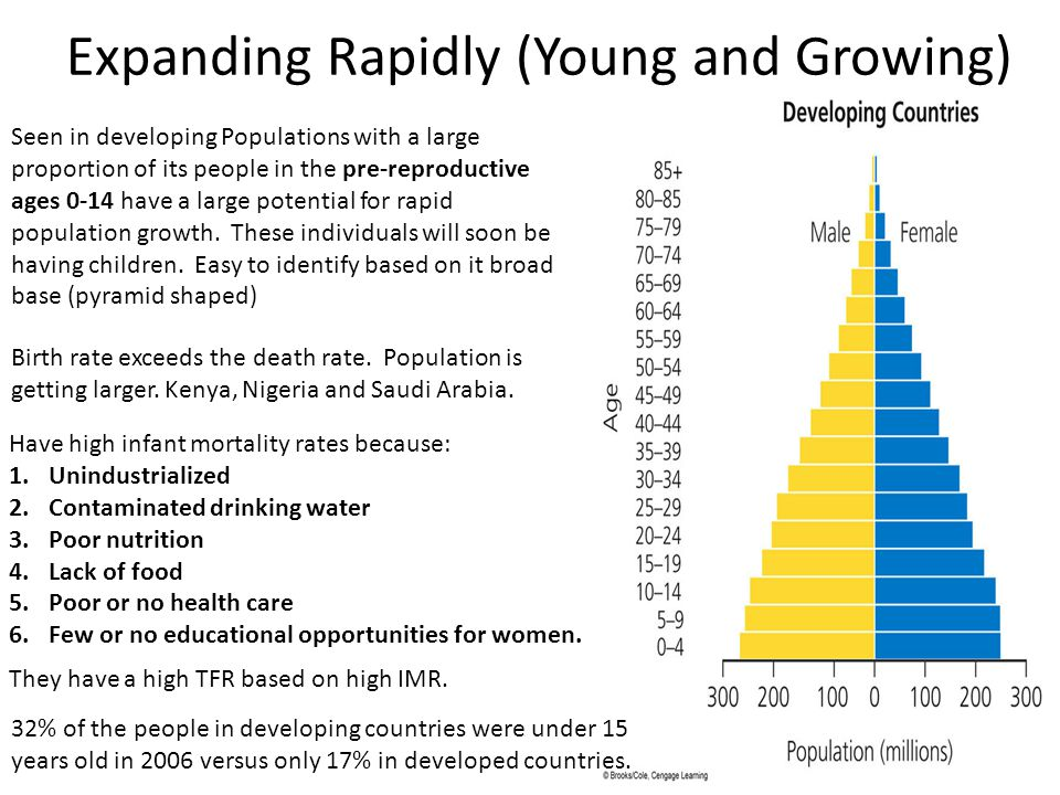 Expanding Rapidly (Young and Growing) Seen in developing Populations with a large proportion of its people in the pre-reproductive ages 0-14 have a la