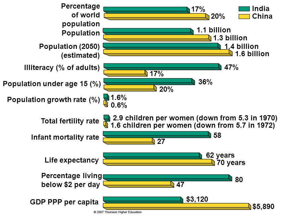 Total fertility rate Percentage of world population Population Population (2050) (estimated) Illiteracy (% of adults) Population under age 15 (%) Popu