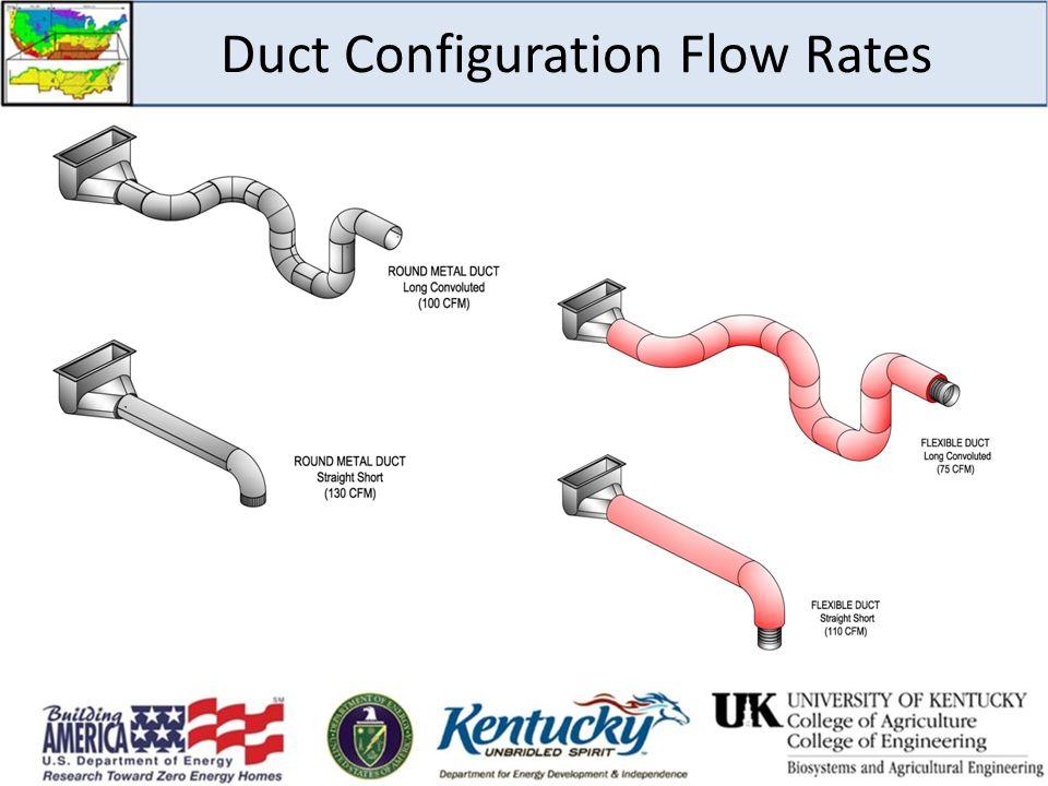 Duct Configuration Flow Rates