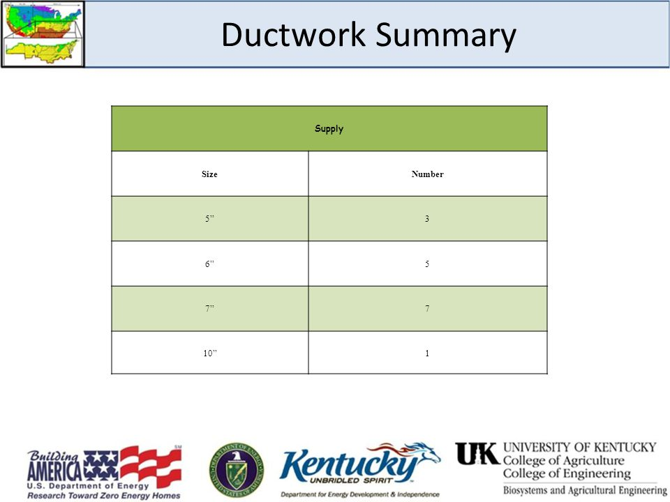 "Ductwork Summary Supply SizeNumber 5""3 6""5 7""7 10""1"