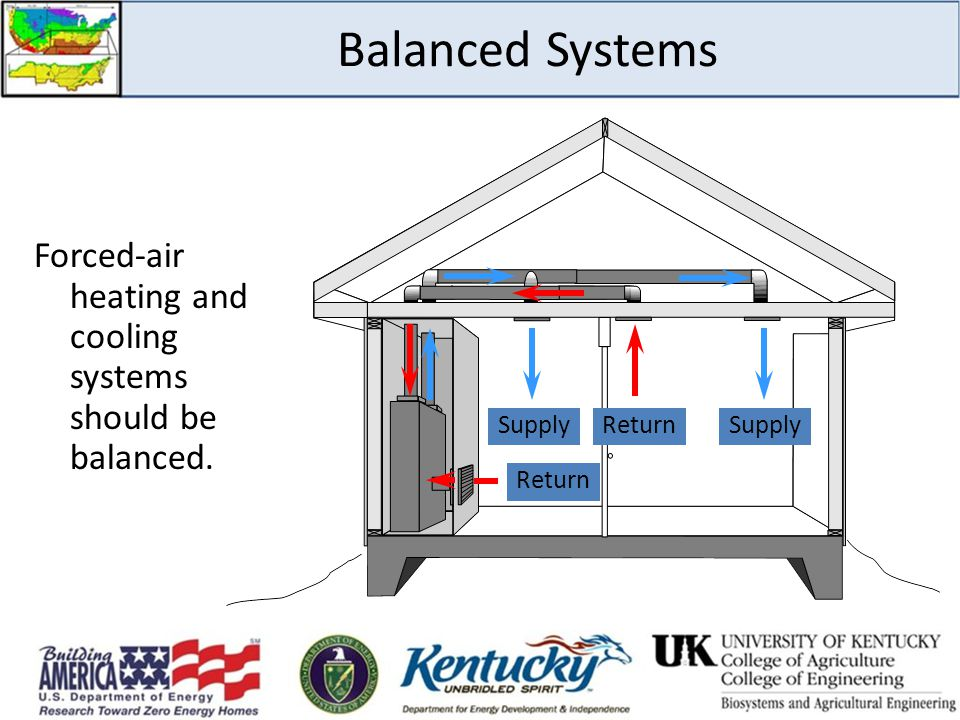 Balanced Systems Forced-air heating and cooling systems should be balanced. Supply Return