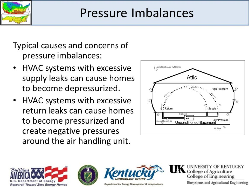 Pressure Imbalances Typical causes and concerns of pressure imbalances: HVAC systems with excessive supply leaks can cause homes to become depressurized.