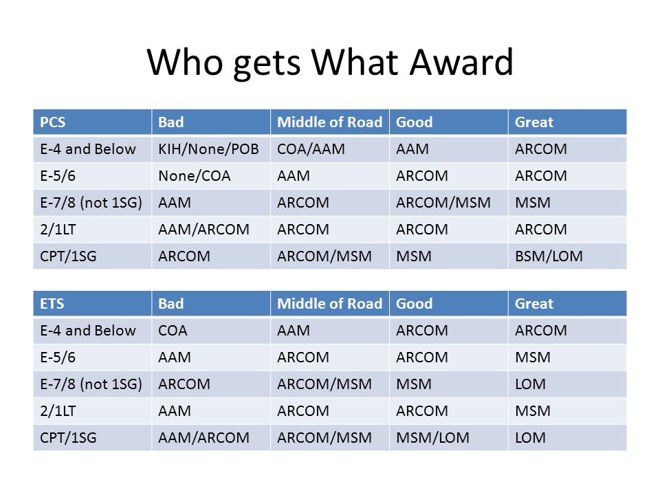 Who gets What Award PCSBadMiddle of RoadGoodGreat E-4 and BelowKIH/None/POBCOA/AAMAAMARCOM E-5/6None/COAAAMARCOM E-7/8 (not 1SG)AAMARCOMARCOM/MSMMSM 2/1LTAAM/ARCOMARCOM CPT/1SGARCOMARCOM/MSMMSMBSM/LOM ETSBadMiddle of RoadGoodGreat E-4 and BelowCOAAAMARCOM E-5/6AAMARCOM MSM E-7/8 (not 1SG)ARCOMARCOM/MSMMSMLOM 2/1LTAAMARCOM MSM CPT/1SGAAM/ARCOMARCOM/MSMMSM/LOMLOM