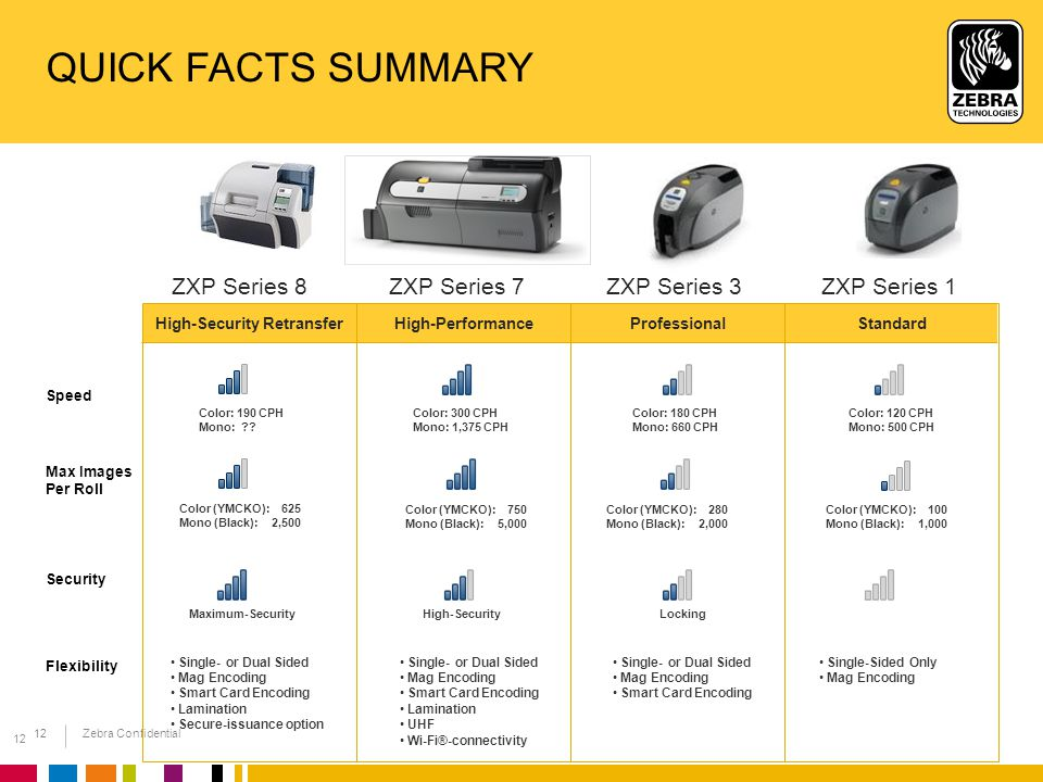 Zebra Confidential 12 QUICK FACTS SUMMARY ZXP Series 7ZXP Series 3 Speed Security Flexibility Max Images Per Roll Color: 180 CPH Mono: 660 CPH Color: