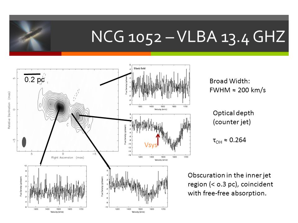NCG 1052 – VLBA 13.4 GHZ Broad Width: FWHM ≈ 200 km/s Optical depth (counter jet) τ OH ≈ 0.264 Obscuration in the inner jet region (< o.3 pc), coincident with free-free absorption.