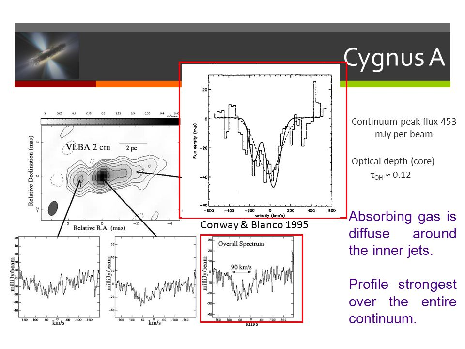 Cygnus A Continuum peak flux 453 mJy per beam Optical depth (core) τ OH ≈ 0.12 Absorbing gas is diffuse around the inner jets.