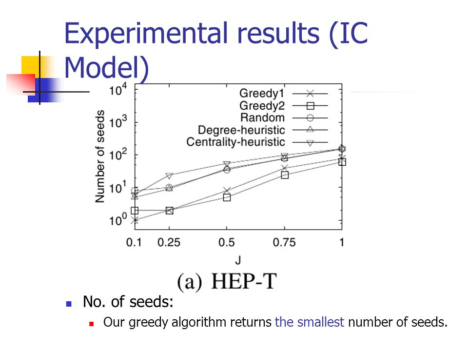 Experimental results (IC Model) No. of seeds: Our greedy algorithm returns the smallest number of seeds.