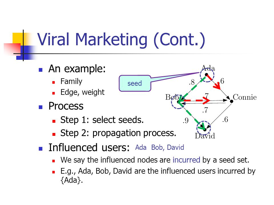 Viral Marketing (Cont.) An example: Family Edge, weight Process Step 1: select seeds. Step 2: propagation process. Influenced users: We say the influe