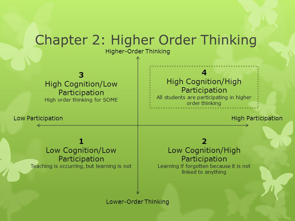 Chapter 2: Higher Order Thinking Higher-Order Thinking Lower-Order Thinking Low ParticipationHigh Participation 3 High Cognition/Low Participation Hig