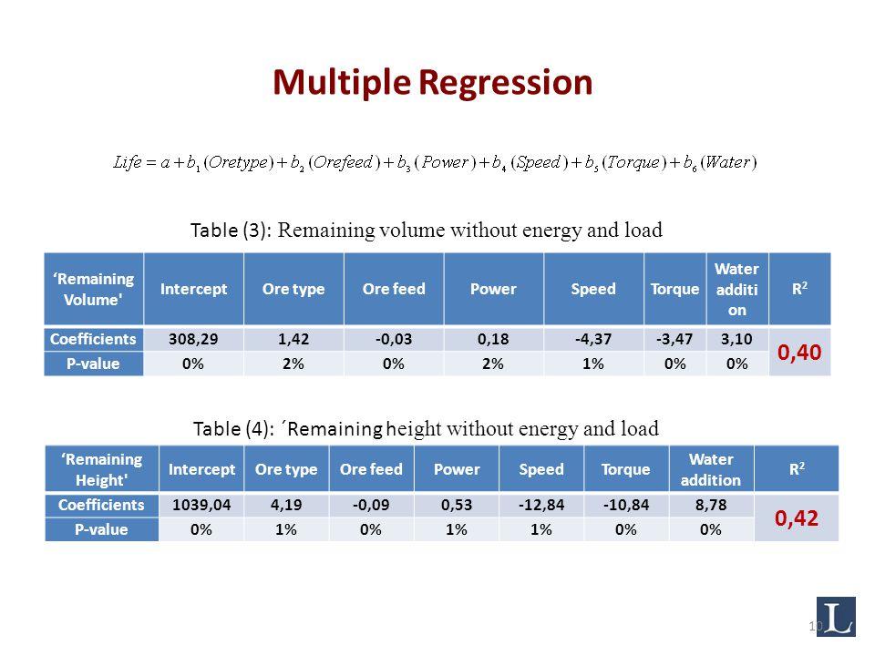 'Remaining Volume InterceptOre typeOre feedPowerSpeedTorque Water additi on R2R2 Coefficients308,291,42-0,030,18-4,37-3,473,10 0,40 P-value0%2%0%2%1%0% 'Remaining Height InterceptOre typeOre feedPowerSpeedTorque Water addition R2R2 Coefficients1039,044,19-0,090,53-12,84-10,848,78 0,42 P-value0%1%0%1% 0% Table (4): ´Remaining h eight without energy and load Table (3): Remaining volume without energy and load Multiple Regression 10