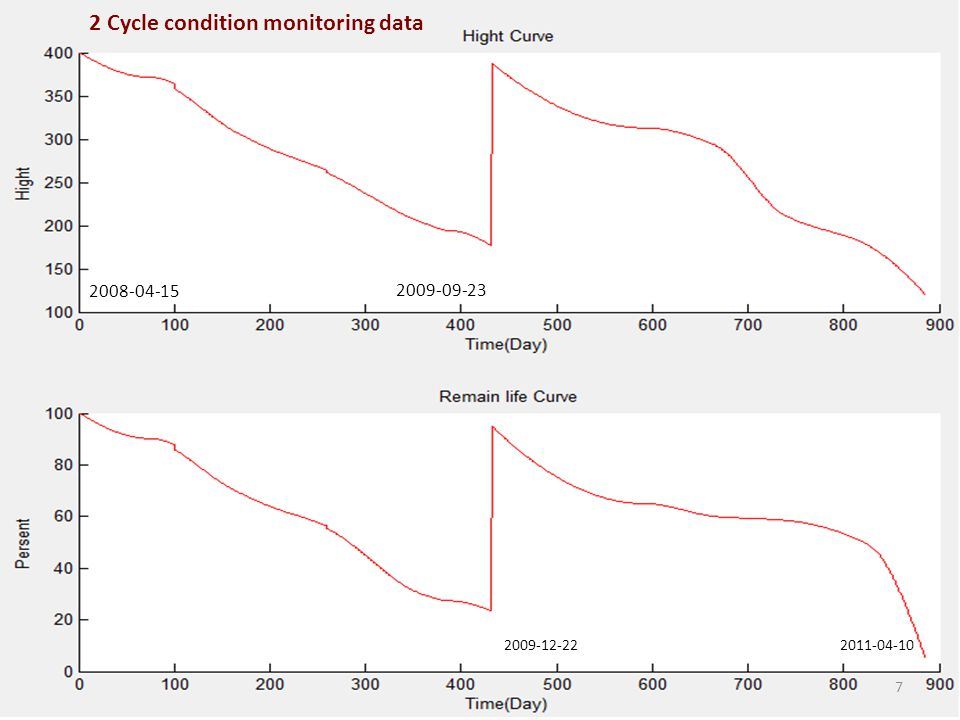 Data preparation for NN 2009-12-222011-04-10 2008-04-15 2009-09-23 2 Cycle condition monitoring data 7